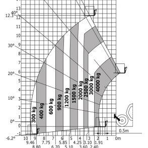 Zakres dopuszczalnych obciążeń (EN1459-B)